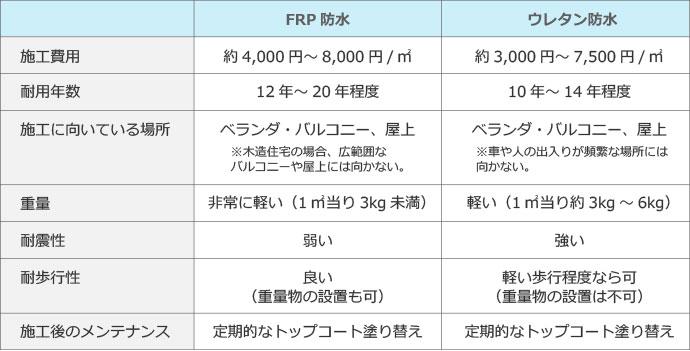 FRP防水とウレタン防水の比較