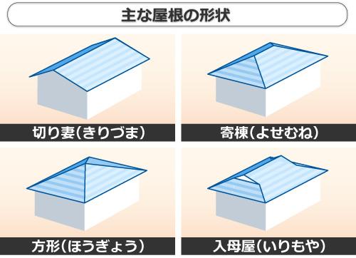 主な屋根の形状