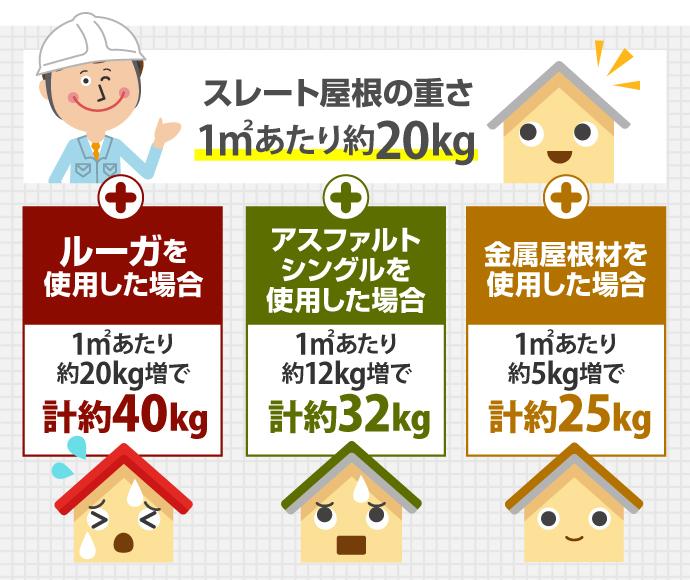 ストレート屋根の重さ比較