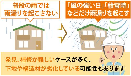 災害時に雨漏りを起こす場合、下地や構造材が劣化している可能性もあります