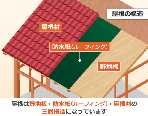 屋根は野地板・防水紙・屋根材の三重構造になっています