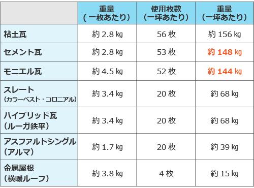 瓦重量一覧表