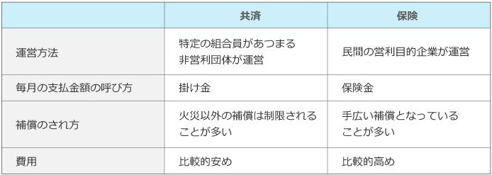 火災共済及び火災保険比較表