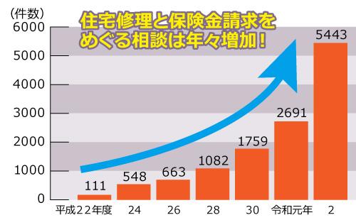 トラブル相談件数棒グラフ