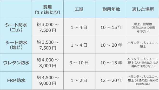 防水工事比較表