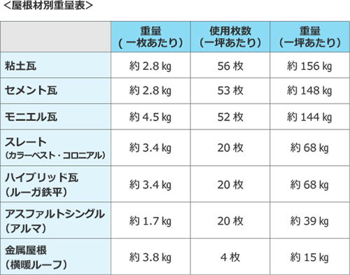 屋根材別重量表