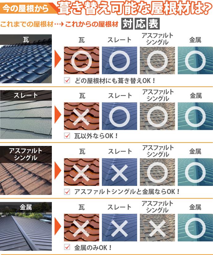 葺き替え可能な屋根材対応表
