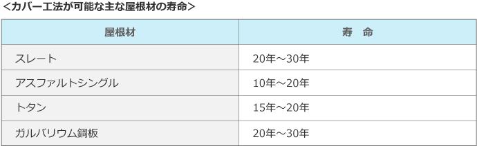 カバー工法で対応可能な屋根材の寿命一覧表