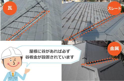 屋根に谷があれば必ず谷板金が設置されています