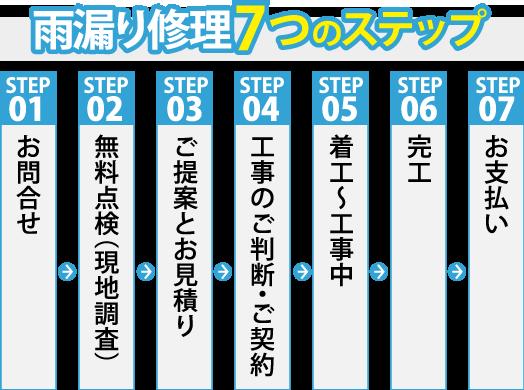 雨漏り修理7つのステップ